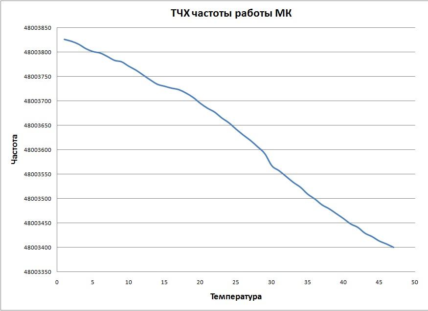 ТЧХ кварцевого резонатора 8 МГц